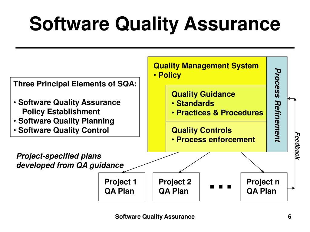 software quality assurance group