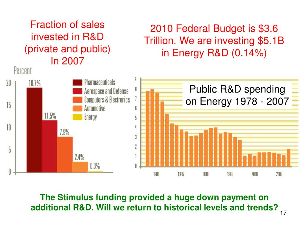 Fraction of sales invested in R&D (private and public)