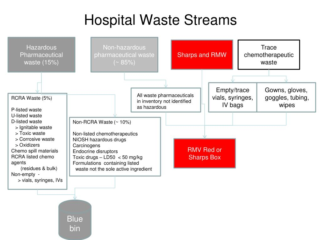 Hospital Waste Streams