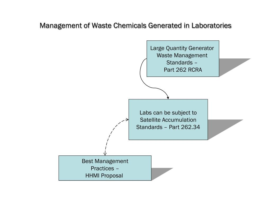 Management of Waste Chemicals Generated in Laboratories