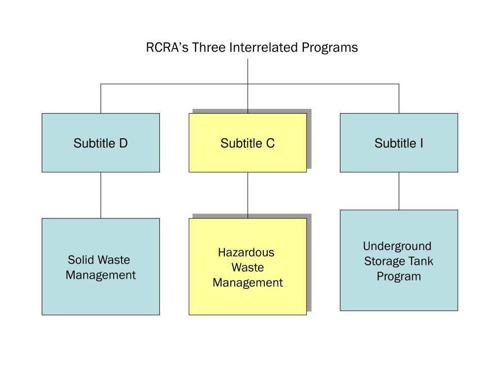 RCRA's Three Interrelated Programs