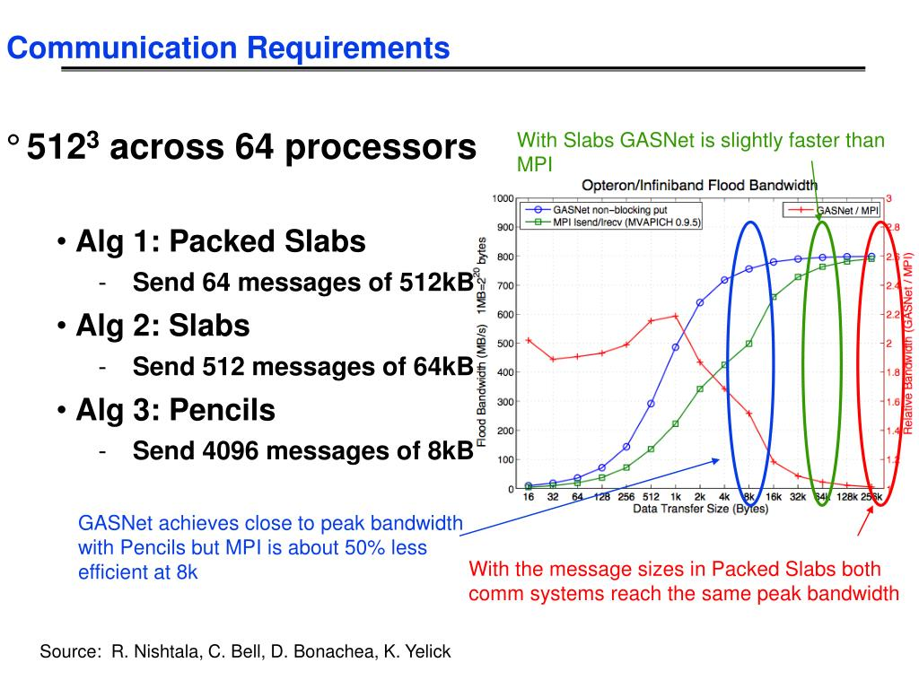 GASNet achieves close to peak bandwidth with Pencils but MPI is about 50% less efficient at 8k