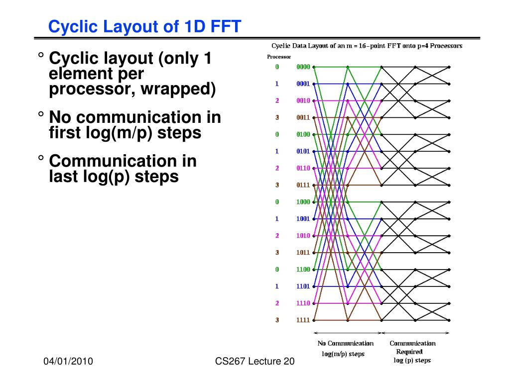 Cyclic Layout of 1D FFT