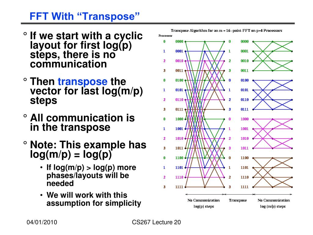 "FFT With ""Transpose"""