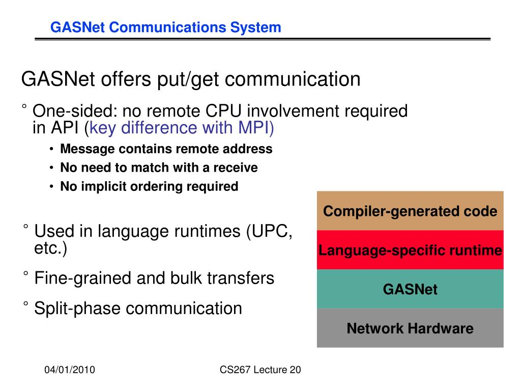 GASNet Communications System