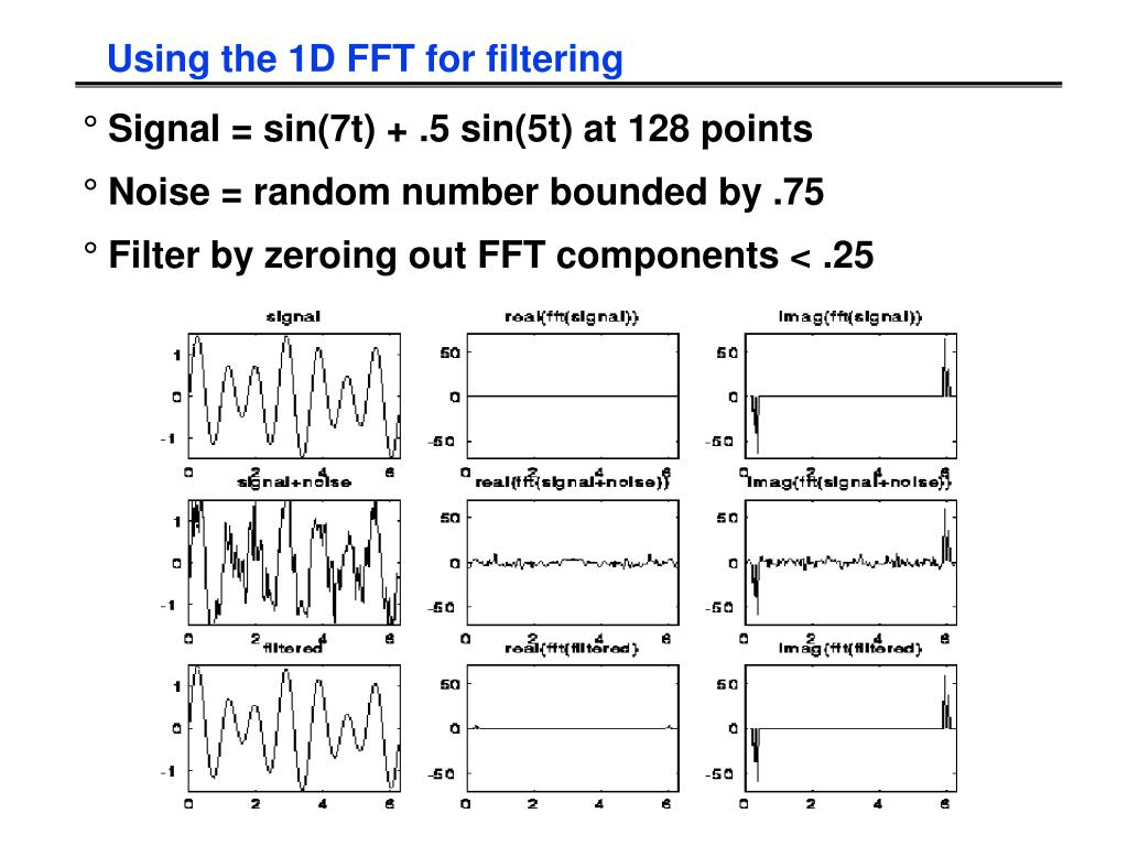 Using the 1D FFT for filtering