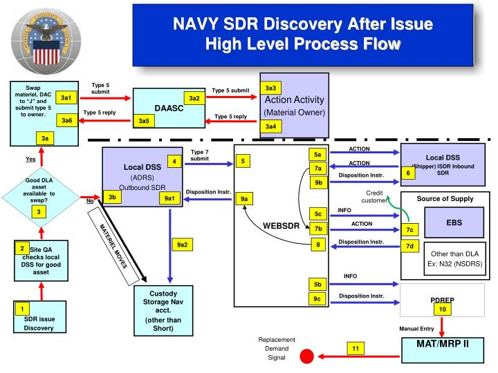 NAVY SDR Discovery After Issue