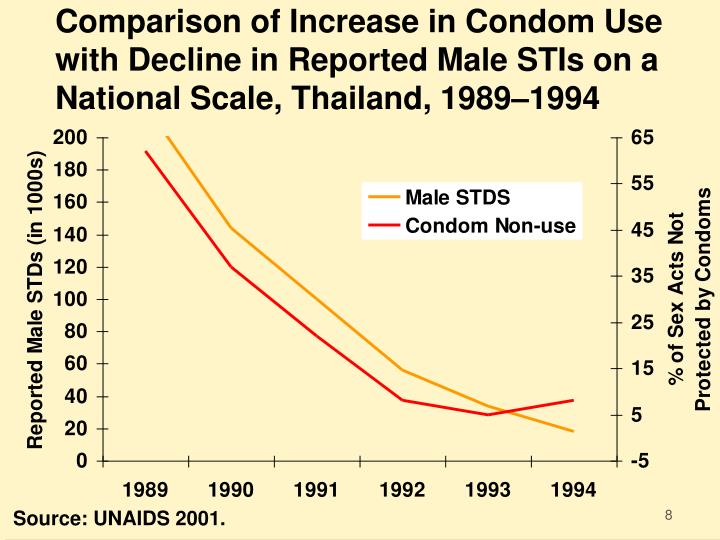 Comparison of Increase in Condom Use with Decline in Reported Male STIs on a National Scale, Thailand, 1989