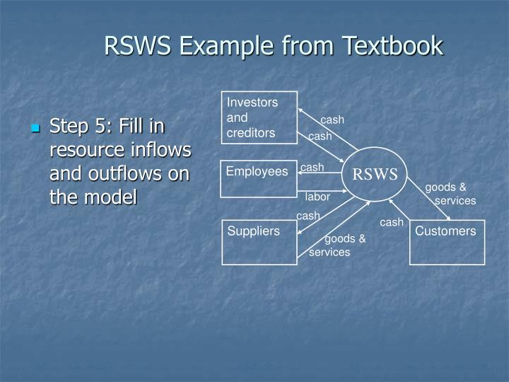 Step 5: Fill in resource inflows and outflows on the model