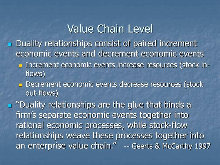Value Chain Level