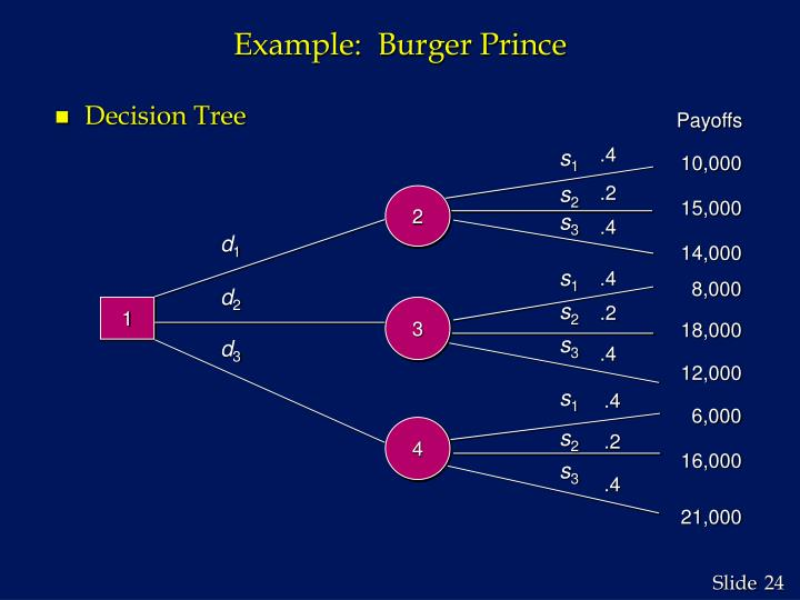 Example:  Burger Prince