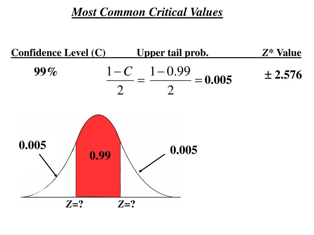 Most Common Critical Values