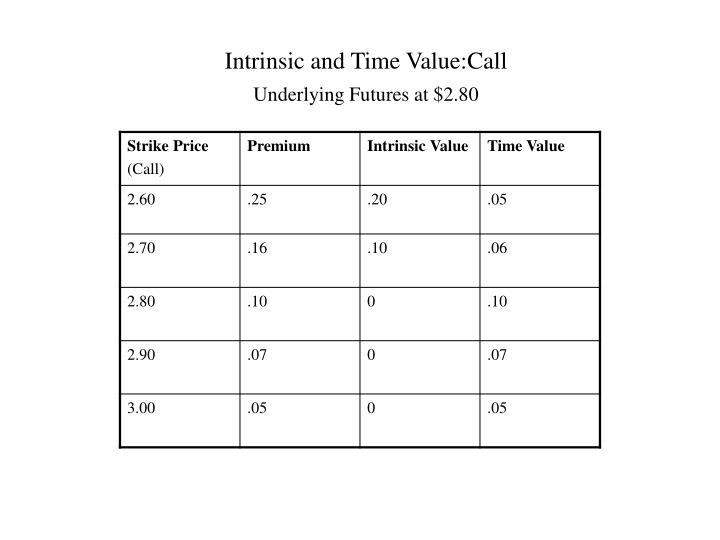 Intrinsic and Time Value:Call