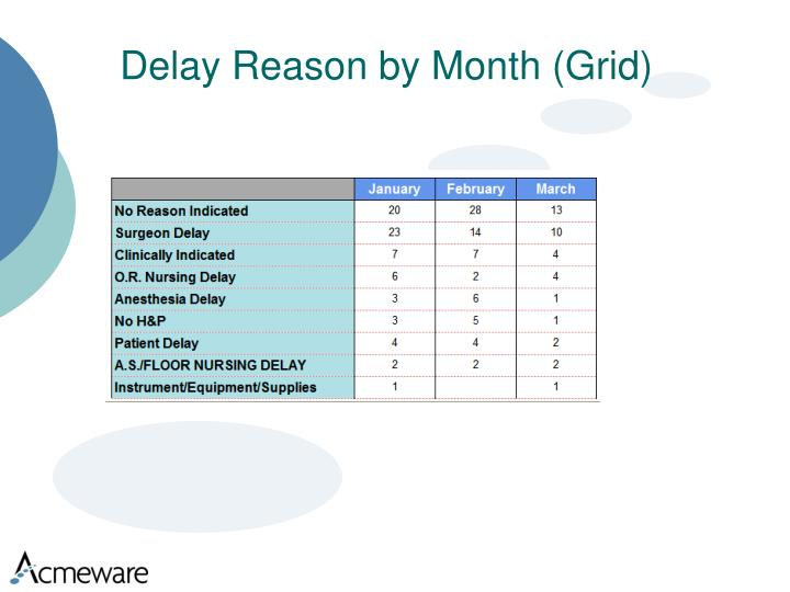 Delay Reason by Month (Grid)