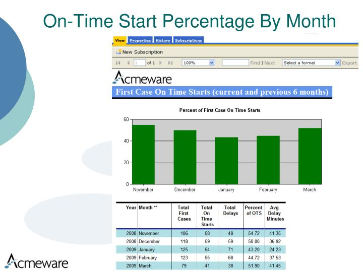 On-Time Start Percentage By Month