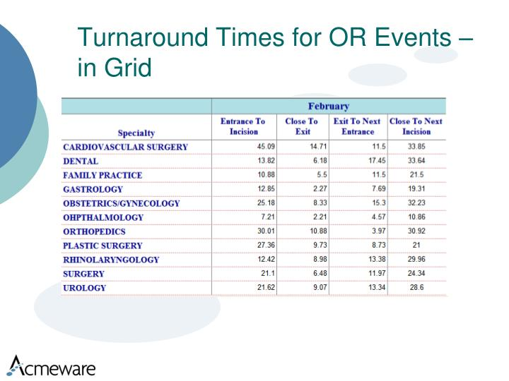 Turnaround Times for OR Events – in Grid