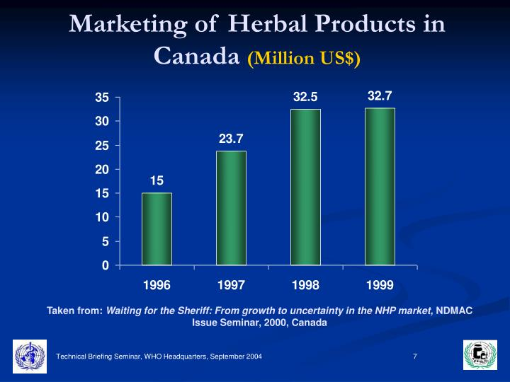 Marketing of Herbal Products in Canada