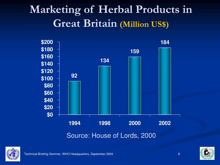Marketing of Herbal Products in Great Britain