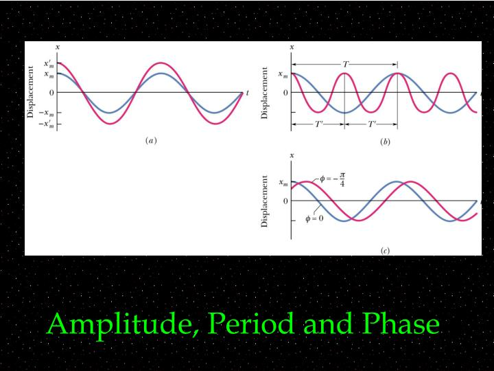 Amplitude, Period and Phase