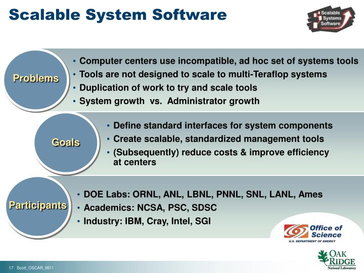 Scalable System Software