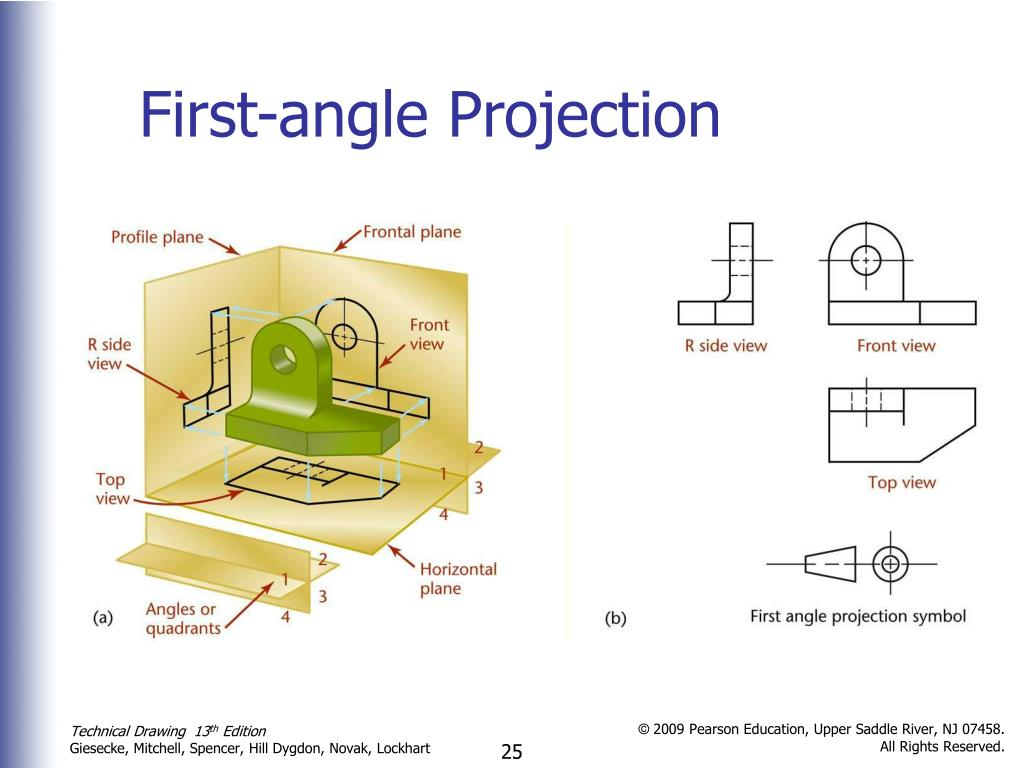 First-angle Projection