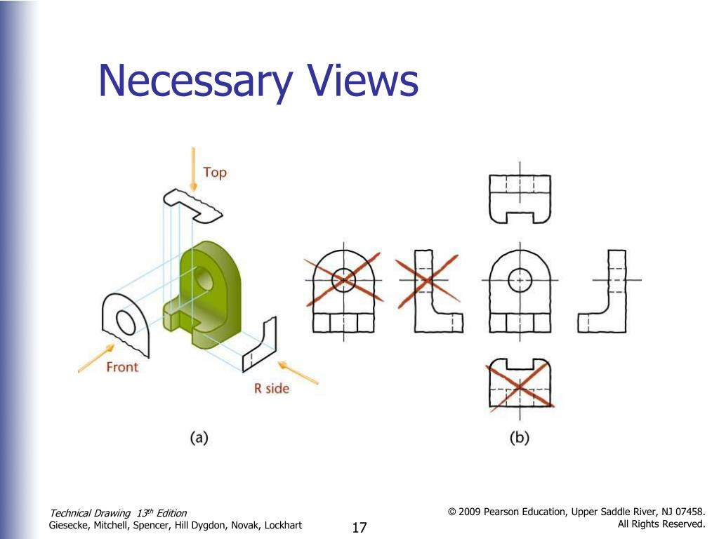 Necessary Views
