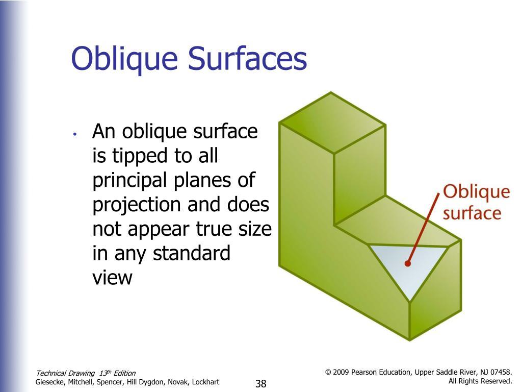 Oblique Surfaces