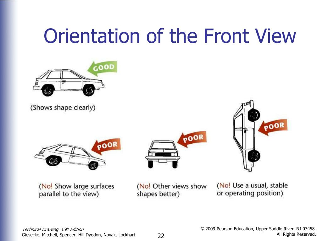 Orientation of the Front View