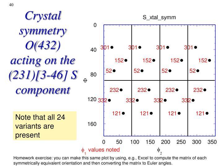 Crystal symmetry