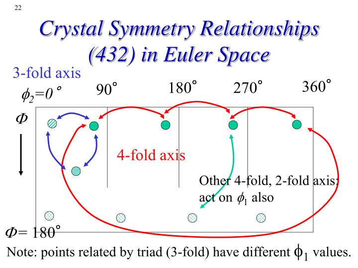 Crystal Symmetry Relationships (432) in Euler Space