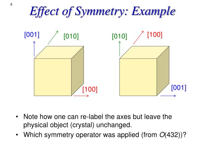 Effect of Symmetry: Example