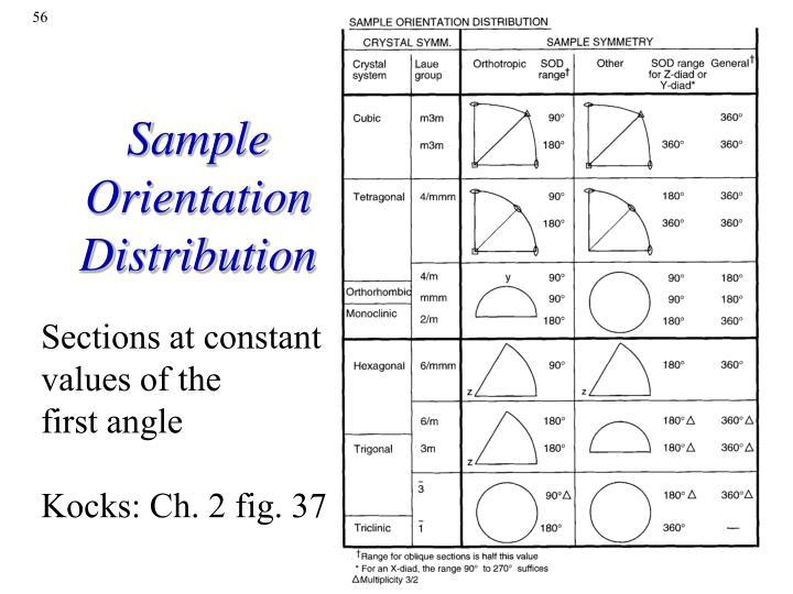 Sample Orientation Distribution