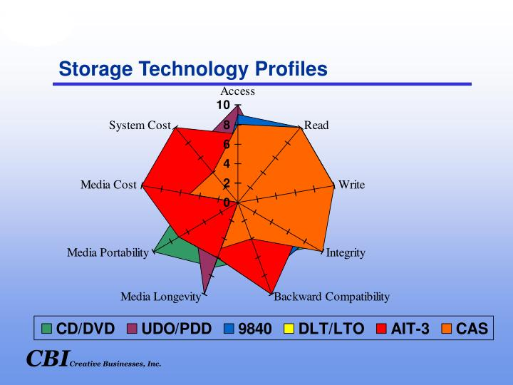 Storage Technology Profiles