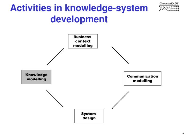 Activities in knowledge system development