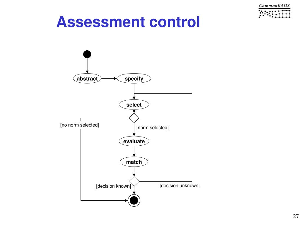 Assessment control
