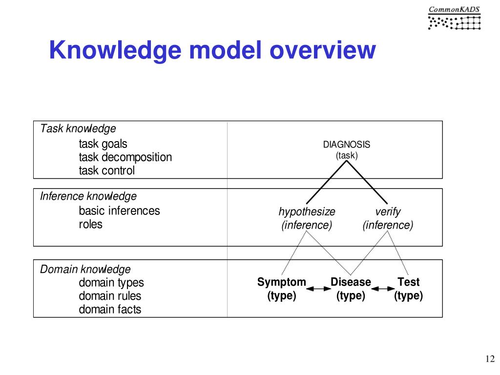 Knowledge model overview