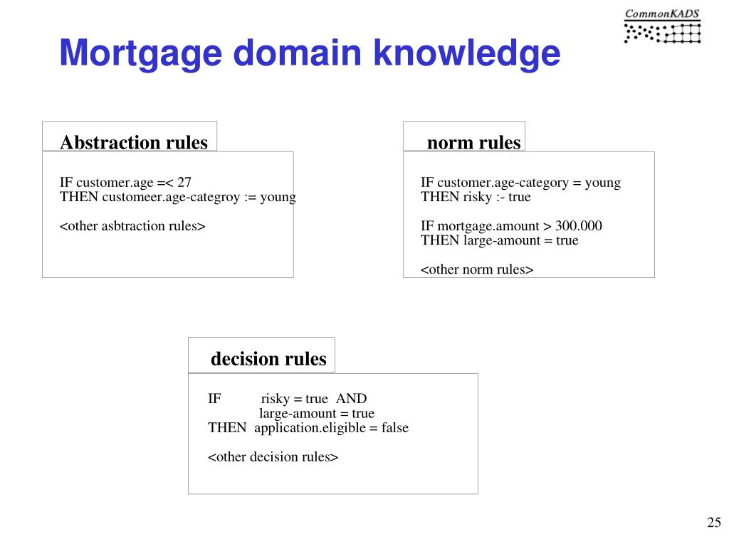 Mortgage domain knowledge
