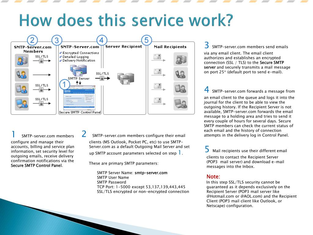 PPT - Secure-SMTP Server PowerPoint Presentation - ID:467288
