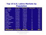 top 15 u s latino markets by population