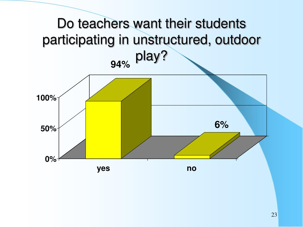 Do teachers want their students participating in unstructured, outdoor play?