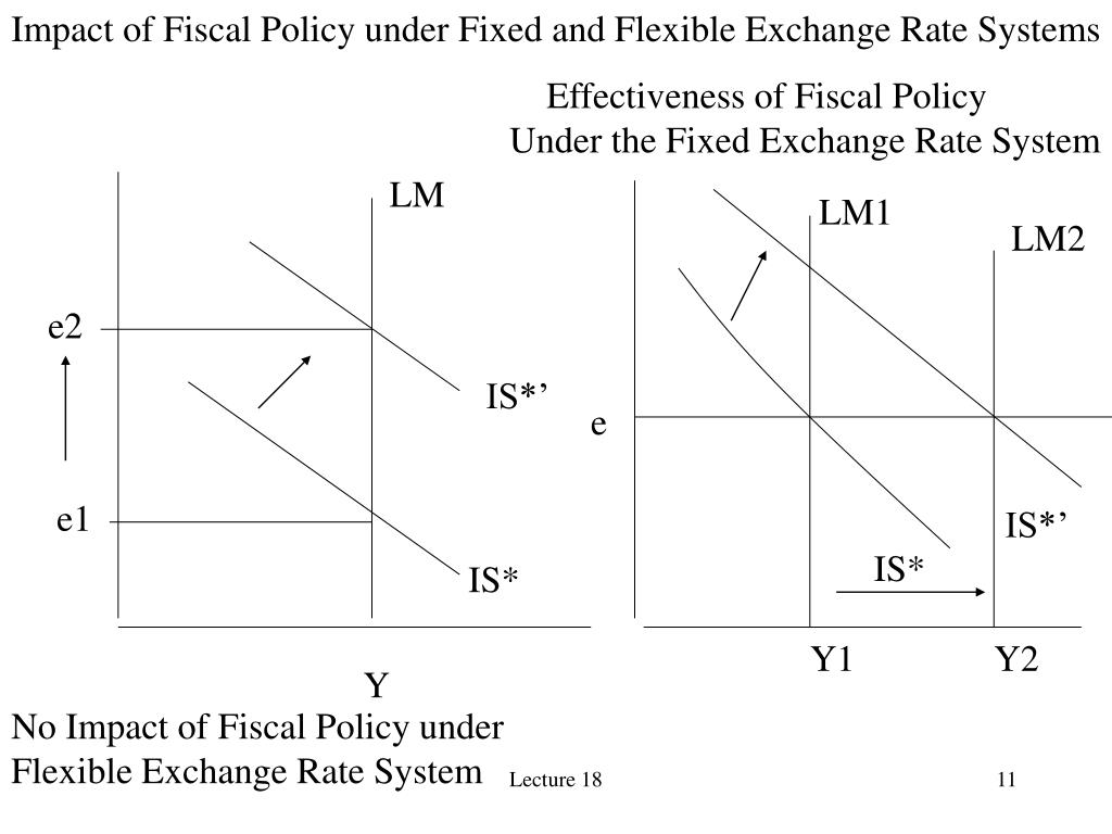 Impact of Fiscal Policy under Fixed and Flexible Exchange Rate Systems
