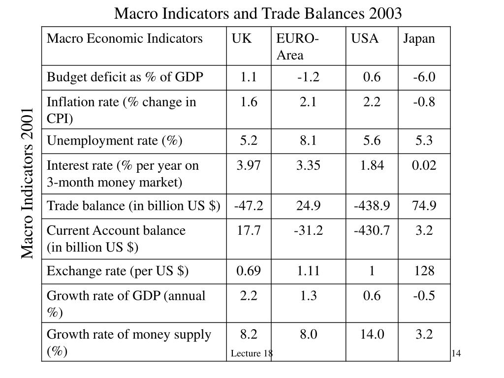 Macro Indicators and Trade Balances 2003