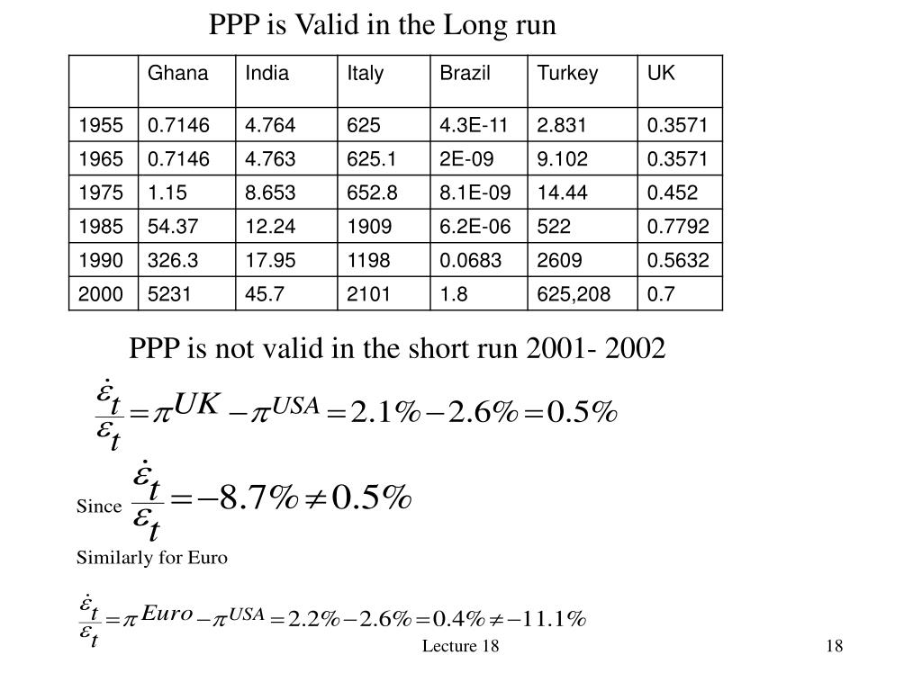 PPP is Valid in the Long run
