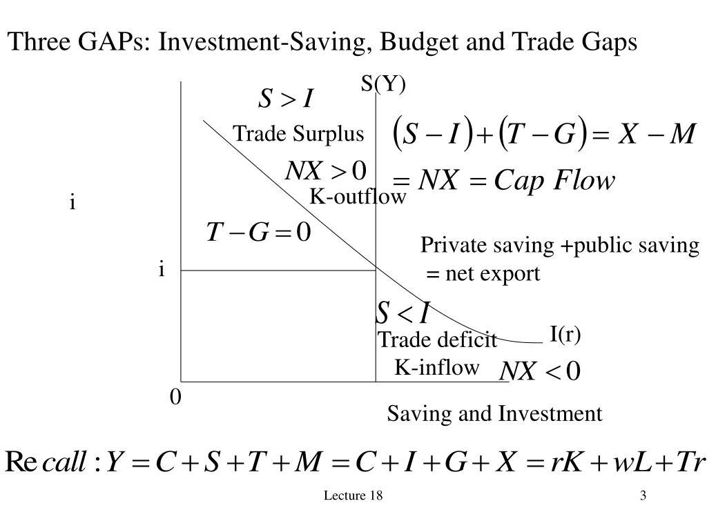 Three GAPs: Investment-Saving, Budget and Trade Gaps