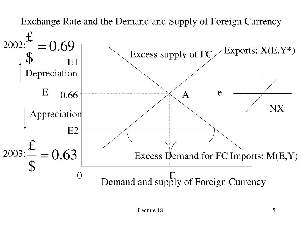 Exchange Rate and the Demand and Supply of Foreign Currency