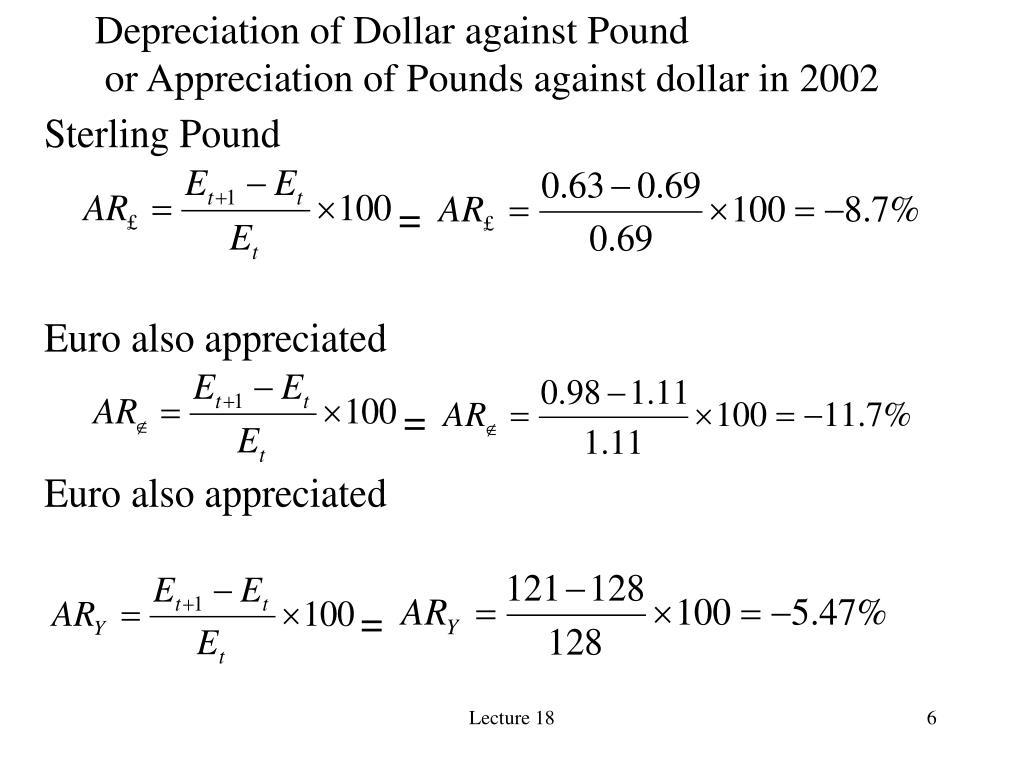 Depreciation of Dollar against Pound