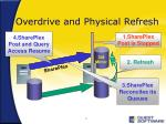 overdrive and physical refresh