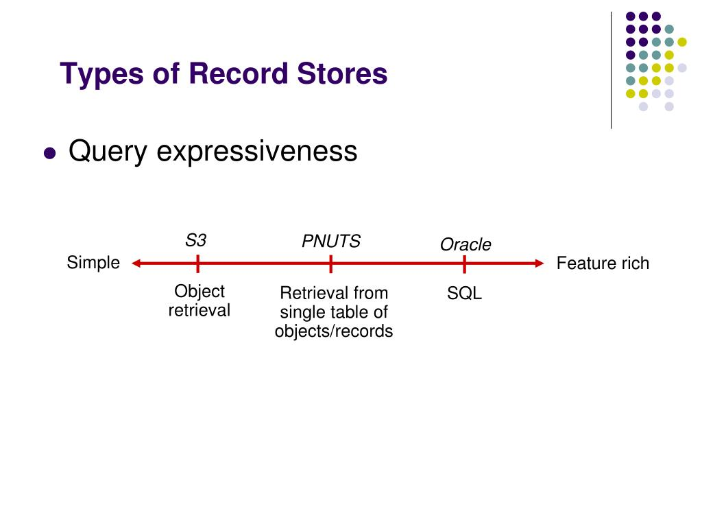Types of Record Stores