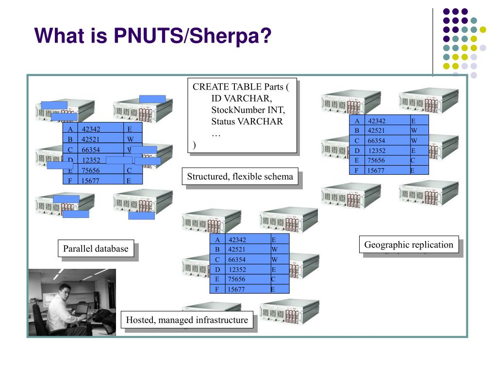 What is PNUTS/Sherpa?