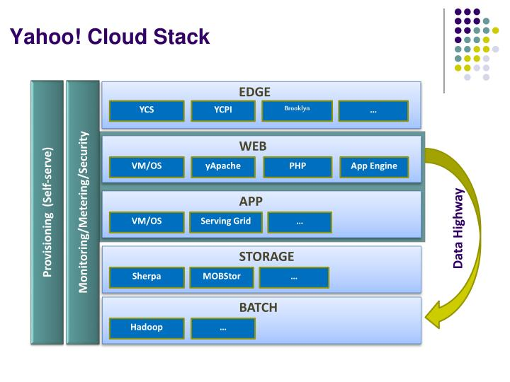 Yahoo cloud stack